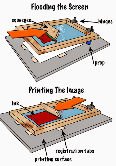 screen printing process design of experiments for fine line printing