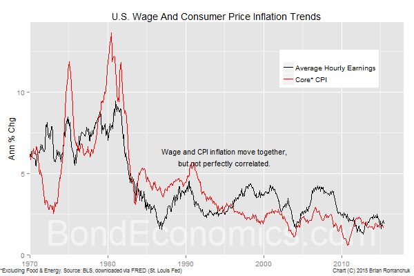 Chart: Wage And Consumer Price Inflation Trends (BondEconomics.com)