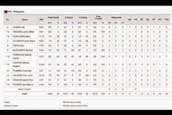 Halftime Stats of Gilas Pilipinas vs Iran