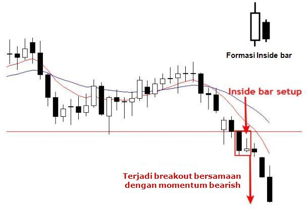 Penting! Rahasia Membaca Candlestick Chart ~ Smart Trade Forex