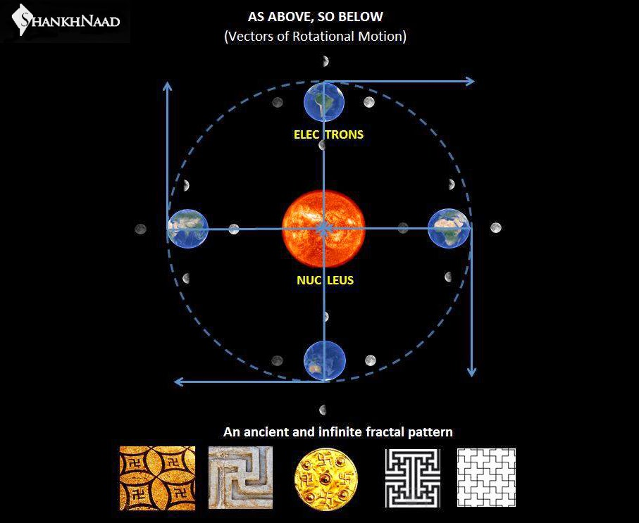 Sam Swastik A Symbol For Forces Of The Macro And Micro Cosmos