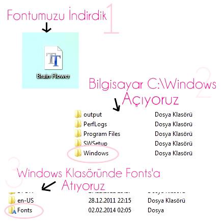 blog-resmine-font-nasil-eklenir