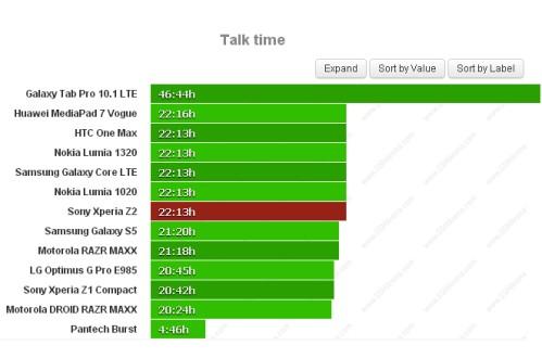 Durata batteria sulle chiamate telefoniche per Sony Xperia Z2