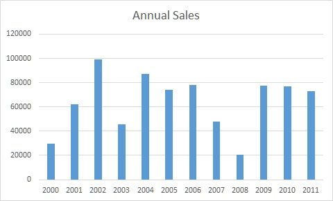 Create An Excel Chart With Dynamic Data Range - Chart 8