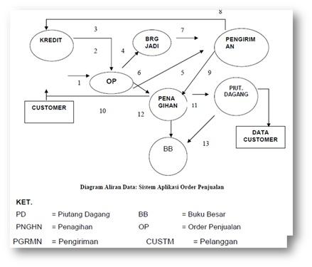 Danar diagram alir siklus pendapatan siklus pengeluaran dalam dfd ccuart Image collections