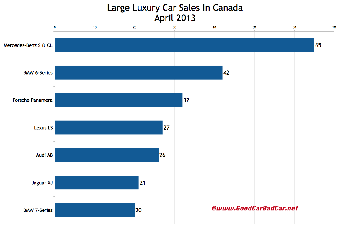 Large Luxury Car Sales Figures In Canada April 2013 And Year To Date Gcbc