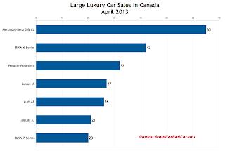 Canada large luxury car sales chart April 2013