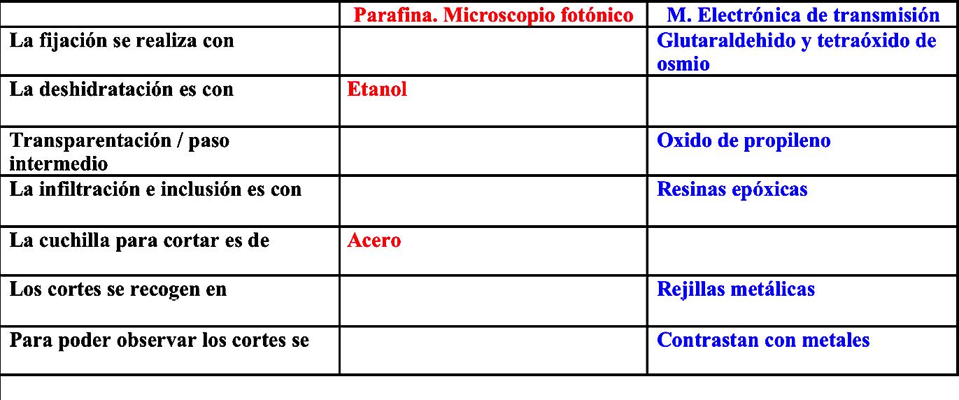 SOS BIOLOGIA CELULAR Y TISULAR: CUADRO COMPARATIVO DE LAS TECNICAS ...
