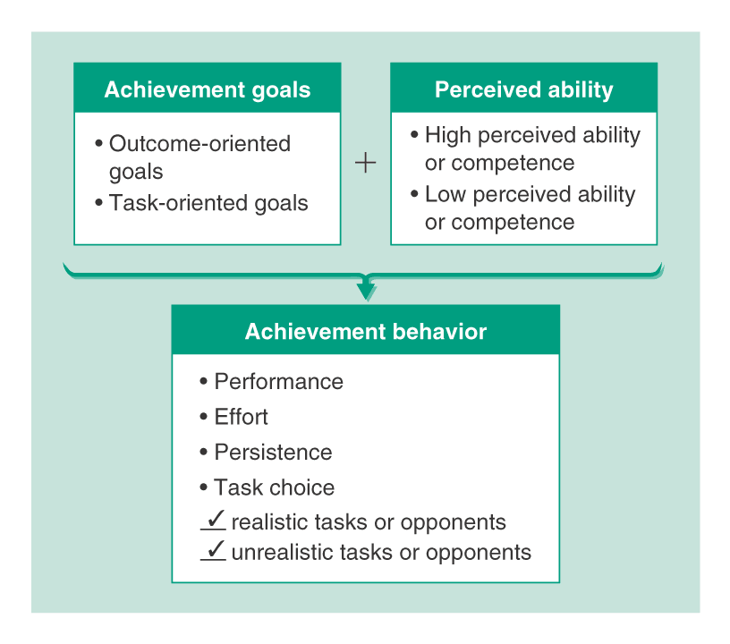 personality and motivation of sports perforance Personality affects all aspects of a person's performance, even how he reacts to situations on the job not every personality is suited for every job position, so it's important to recognize personality traits and pair employees with the duties that fit their personalities the best this can lead to increased.