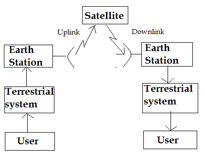 electronics and communications  general and technical    consider the general structure of a satellite communication system