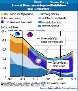 It really is Obama's deficit. Really.