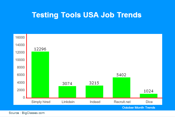 Testing Tools jobs in USA