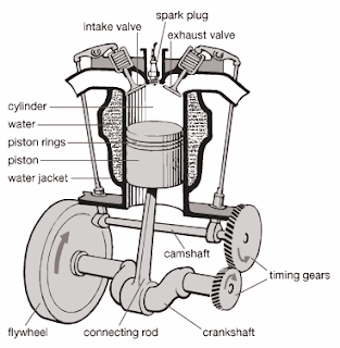 Main Parts Of Drill Press And Their Function moreover Power Steering Vane Pump  ponents together with Vespa Piaggio Ciao Ki ic Petcock By Cif besides Indicator Diagram Or P V Diagram Actual 9 also Ic Engines. on straight 12 cylinder engine