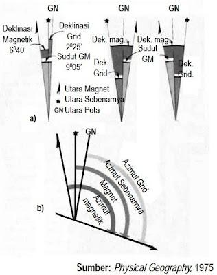 Diagram Deklinasi