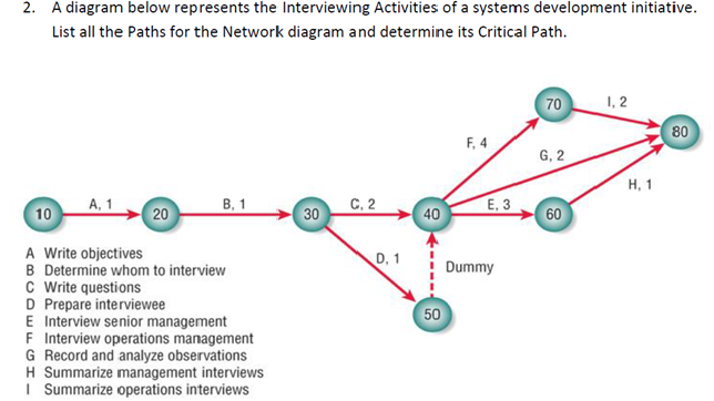 Network Diagram Scsd2613 System Analysis And Design