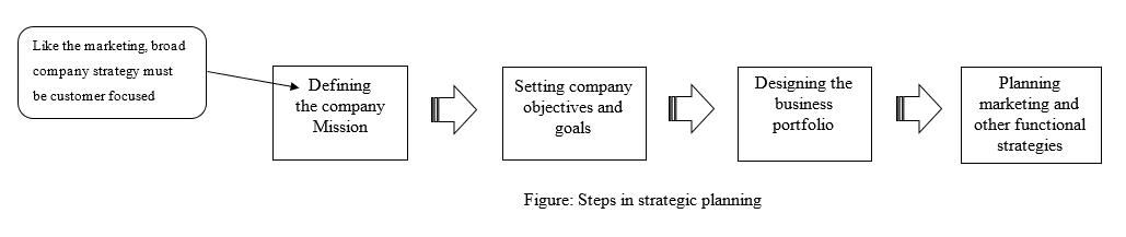 four steps of strategic planning