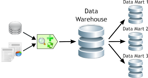 Data Stage For Beginners Data Warehouse