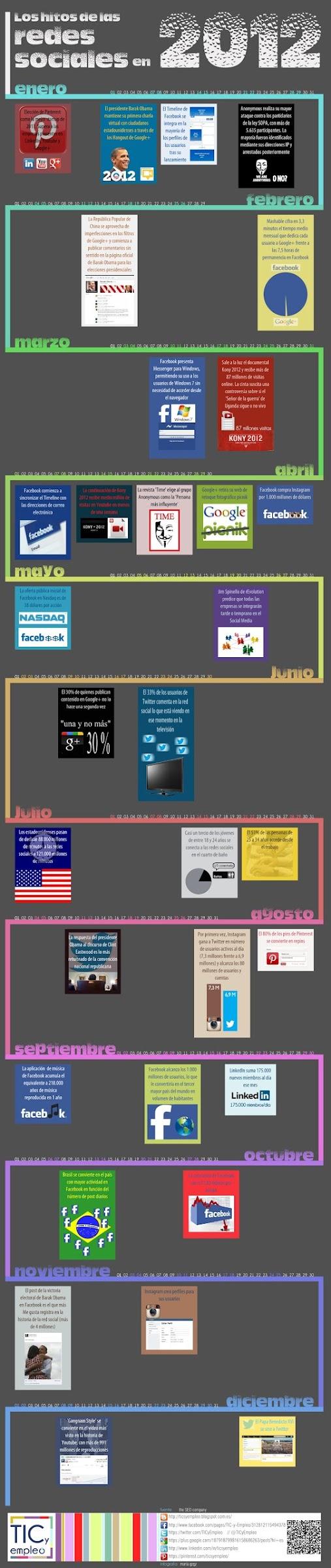 acontecimientos redes sociales 2012