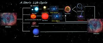 red dwarf star cycle - photo #37