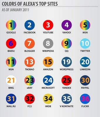 Colores utilizados en los primeros sitios web de Alexa