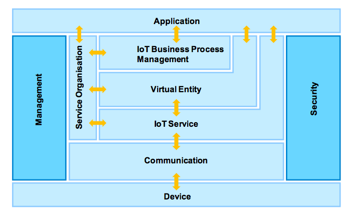 Great For A View Of The Overall IoT Infrastructure, And How The Smart Object API  Fits In, A Good Summary Is In The IoT Architecture Document, D1.3  Architecture ...