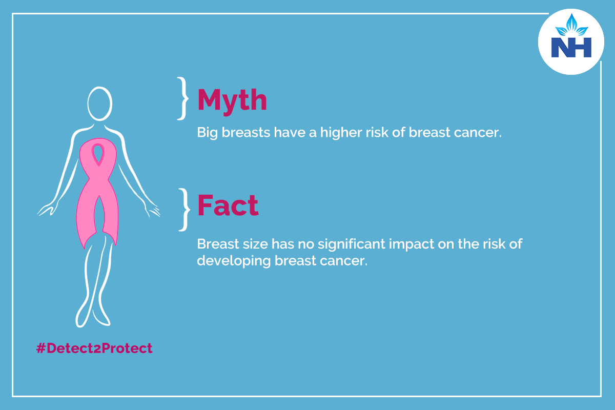 Big Breasts have a risk of Breast cancer