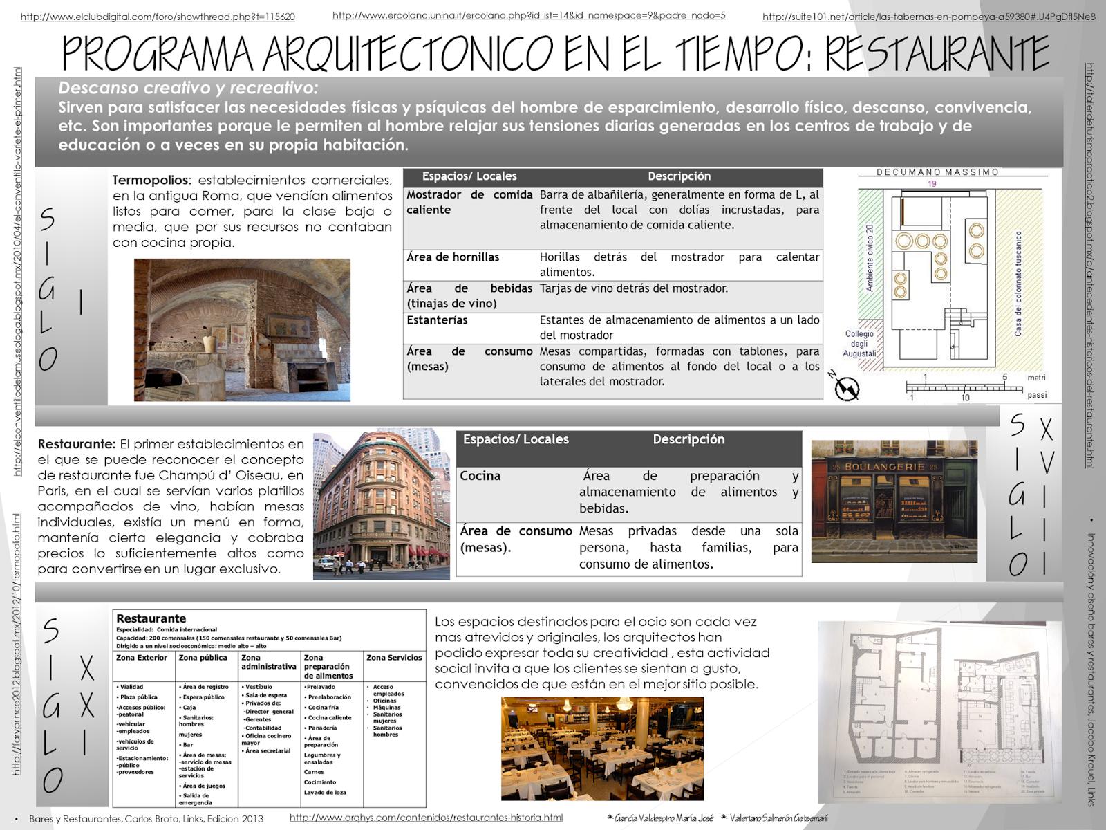 Programas arquitect nicos en el tiempo 2014 2 programa for Programa arquitectonico restaurante