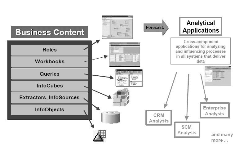 sap business information warehouse overview