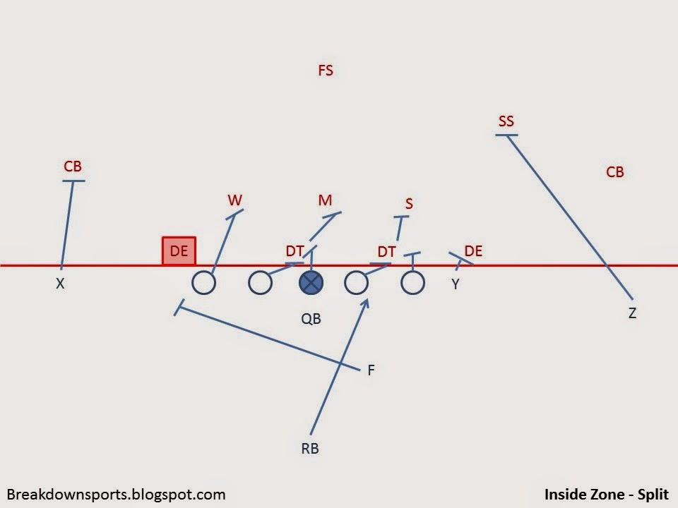 Breakdown Sports Football Fundamentals Zone Running Scheme Variety