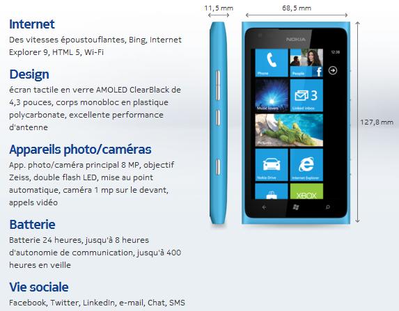 caractéristiques nokia lumia900