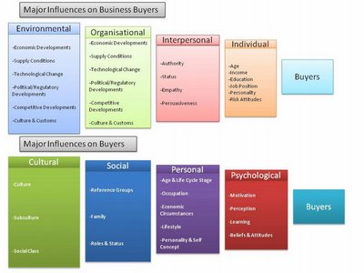what is the relationship between marketing and consumer behavior