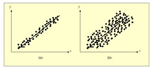Fisika korelasi dan regresi dengan nalar secara awam saja kita dapat mengatakan bahwa suatu estimasi yang dilakukan dengan persamaan garis regresi untuk keadaan pada gambar 4 a akan ccuart Gallery