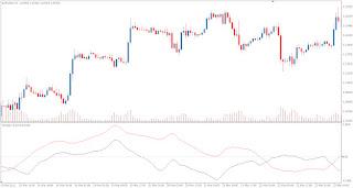 TDI - Trend indicator