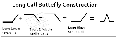 Long Call Butterfly Option