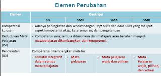 Elemen Perubahan Kurikulum 2013 - 2