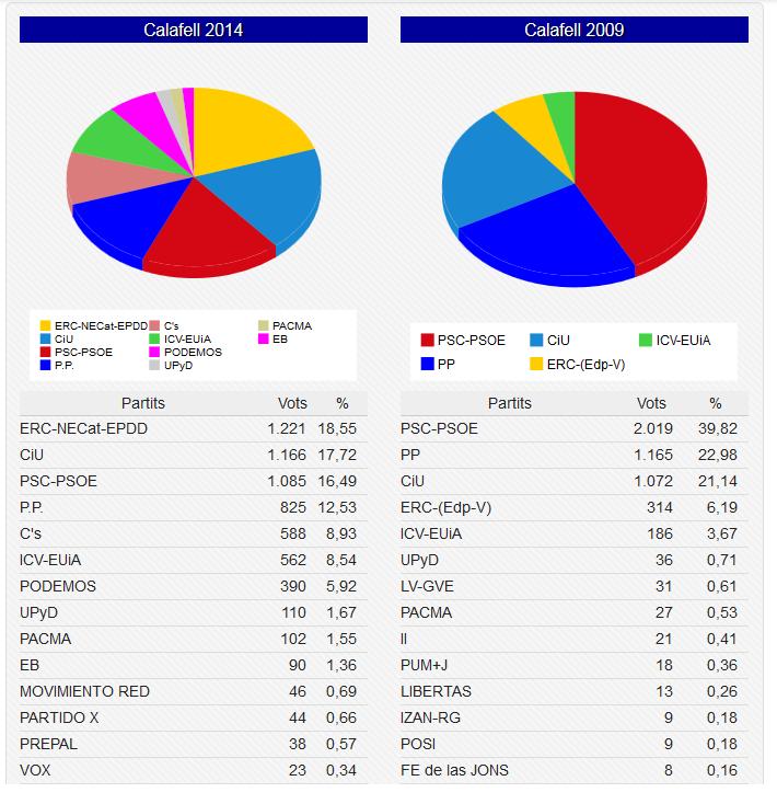 Blog de segur de calafell elecciones europeas 2014 en for Resultados electorales mir