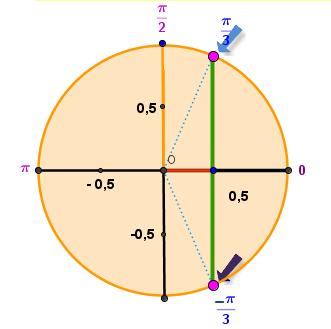 تمثيل الحلول على الدائرة المثلثية