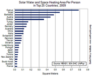 estadistica paises solares