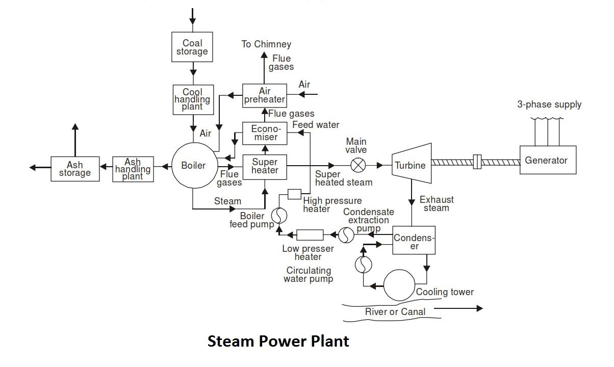 Steam Power Station Steam Power Plant Station