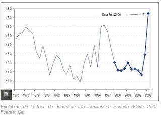 tasa ahorro de las familias 1970 a 2009