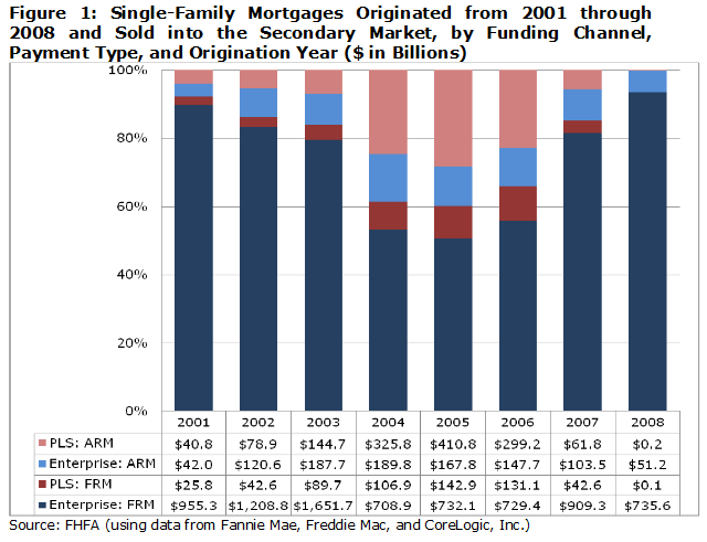 FHFA Composition of Mortgages