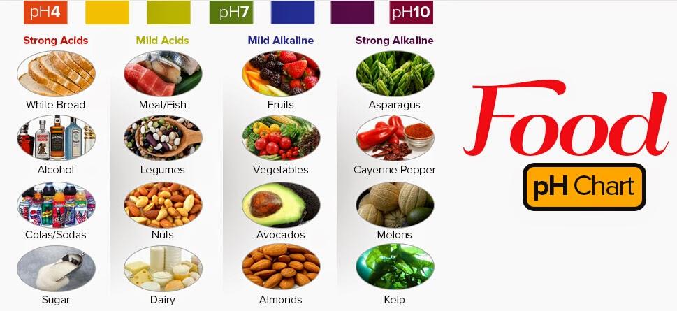 Ernährung bei Sodbrennen in gesund.at