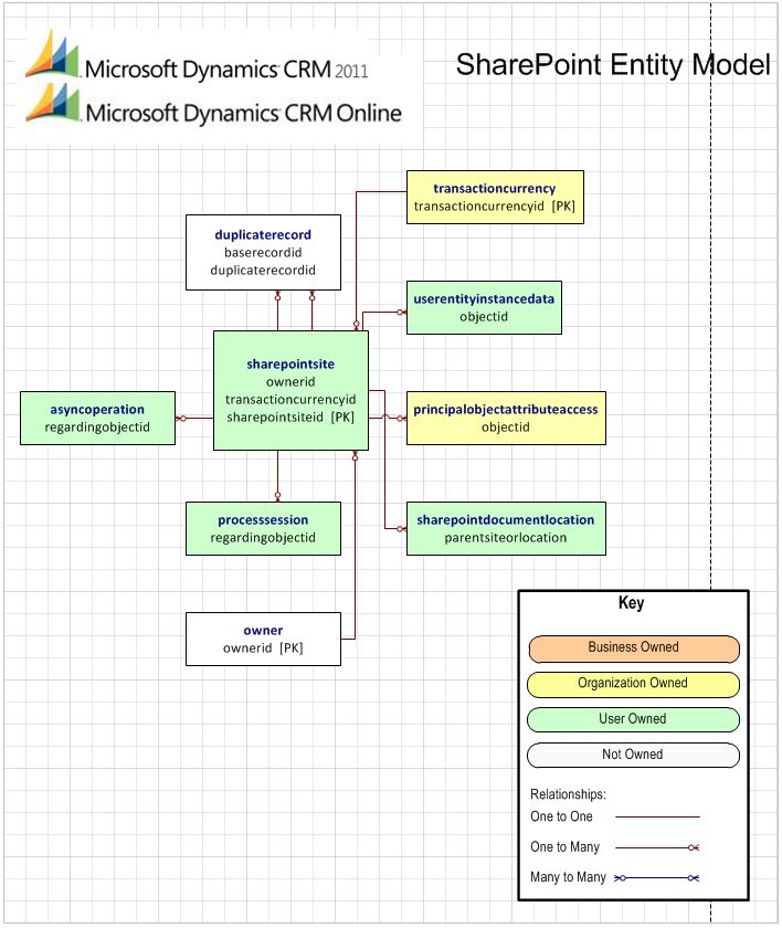 Microsoft Dynamics Crm 2011 - Entity Relationship Diagram For