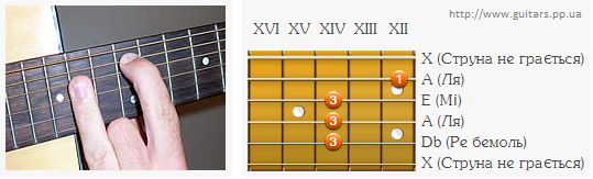 Аплікатура  акорду A на 12 ладу