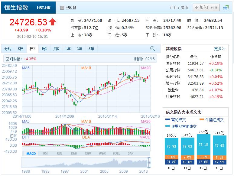 中国株コバンザメ投資 香港ハンセン指数20150216