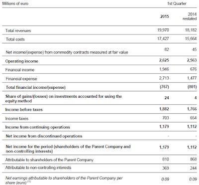 Enel, Q1, 2015, income statement