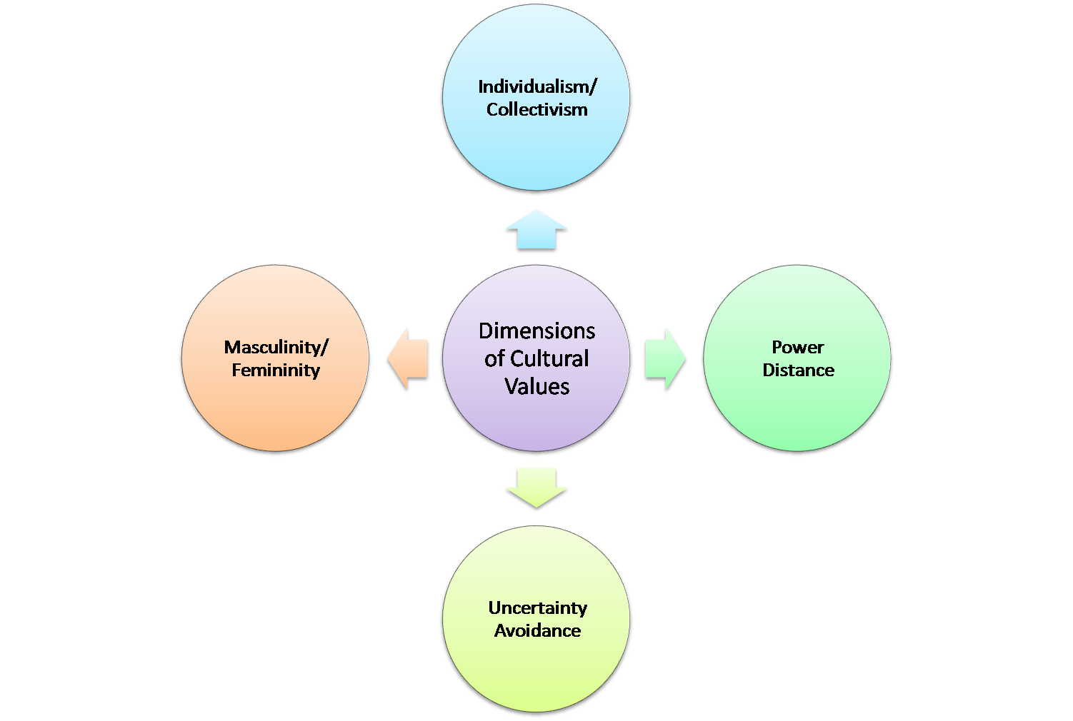 geert hofstede's cultural dimensions Hofstede insights enables you to solve intercultural and organisational culture challenges by utilising our effective and proven framework based.