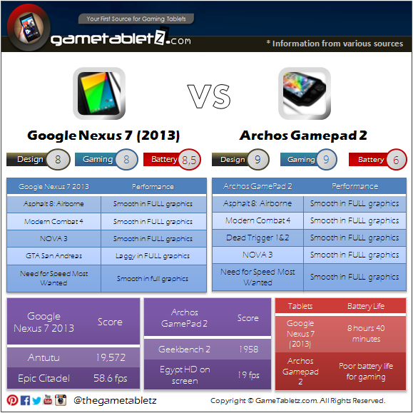 Google Nexus 7 (2013 edition) vs Archos GamePad 2 benchmarks and gaming performance