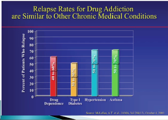 Relapse Rates for Medical Conditions