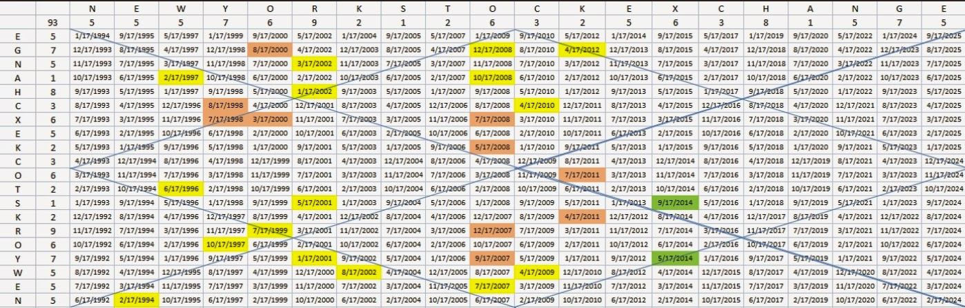 Numerology Chart Template Template